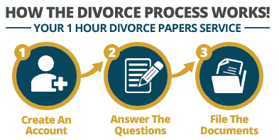 my divorce papers reviews  2016 easy safe reliable process
