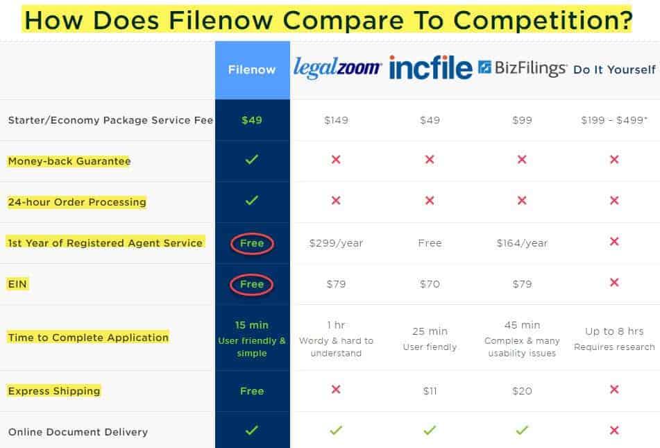 compare filenow vs legalzoom vs incfile vs bizfilings