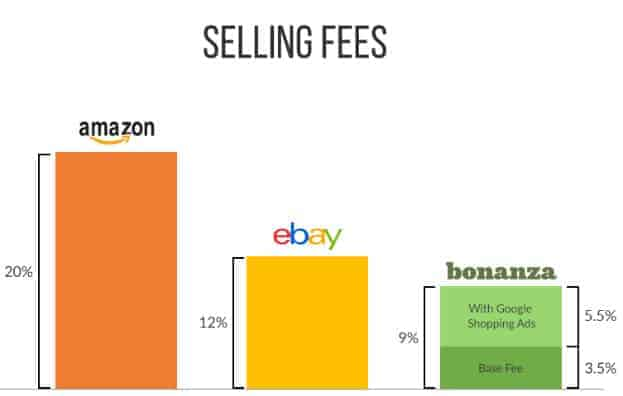 bonaza-vs-amazon-vs-ebay-selling-fees