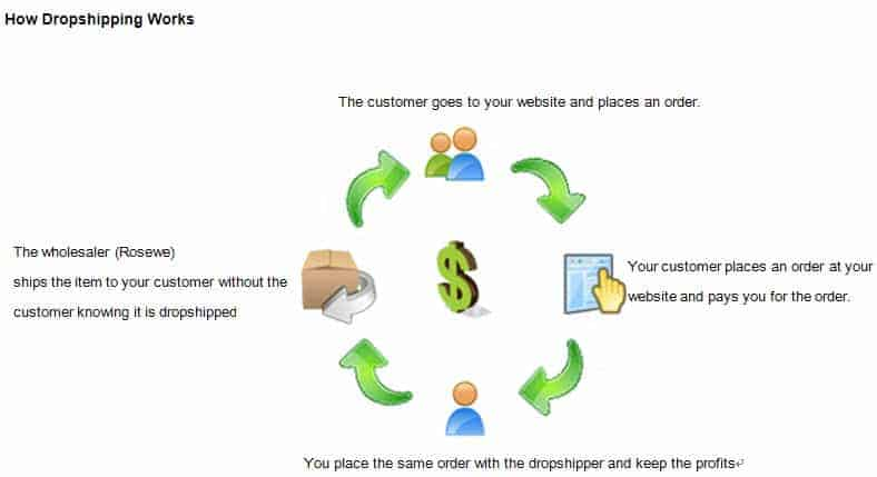 rosewe-dropshipping-program-how-to