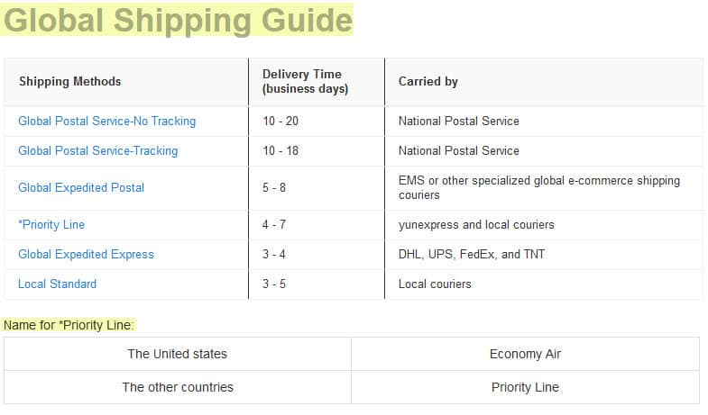 light in the box reviews legit shipping delivery times