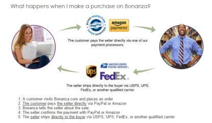 Bonanza Reviews 2017